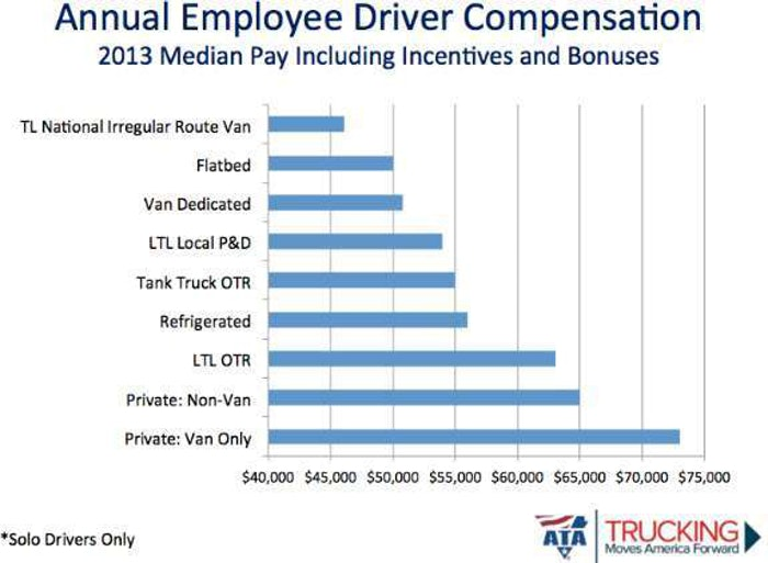 annual pay survey slide